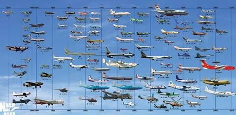飞机的发展史图片